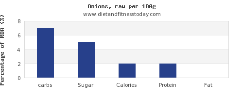 carbs and nutrition facts in onions per 100g