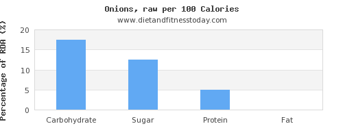 carbs and nutrition facts in onions per 100 calories
