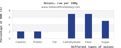 nutritional value and nutrition facts in onions per 100g