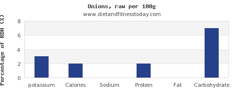 potassium and nutrition facts in onions per 100g
