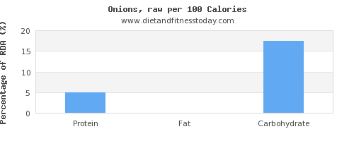 protein and nutrition facts in onions per 100 calories