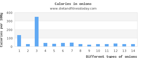 onions saturated fat per 100g