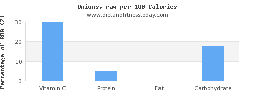 vitamin c and nutrition facts in onions per 100 calories