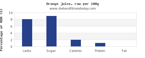 carbs and nutrition facts in orange juice per 100g