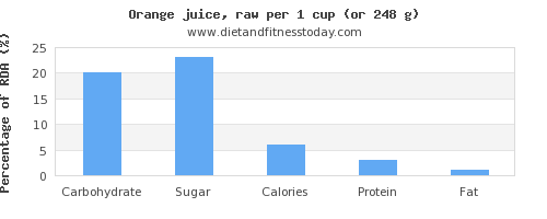 carbs and nutritional content in orange juice