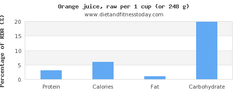 protein and nutritional content in orange juice