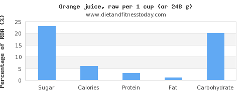sugar and nutritional content in orange juice