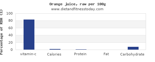vitamin c and nutrition facts in orange juice per 100g