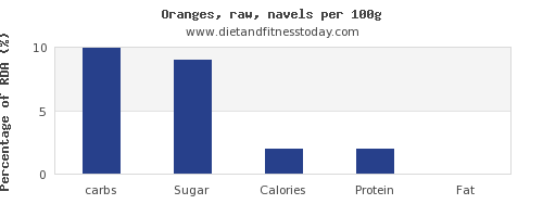 Carbs In Oranges >> Carbs In Orange Per 100g Diet And Fitness Today
