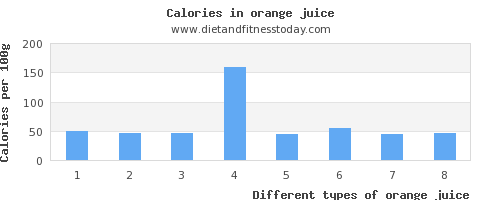 orange juice cholesterol per 100g
