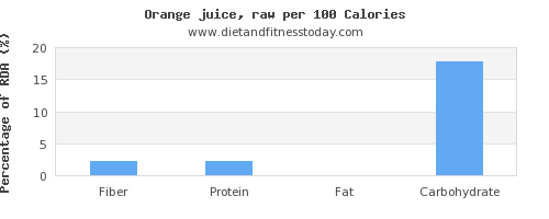 fiber and nutrition facts in orange juice per 100 calories