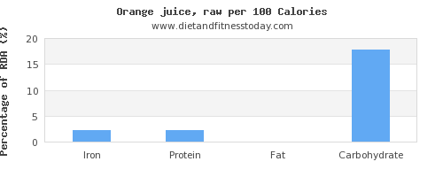 iron and nutrition facts in orange juice per 100 calories