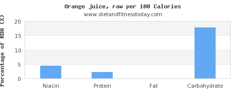 niacin and nutrition facts in orange juice per 100 calories