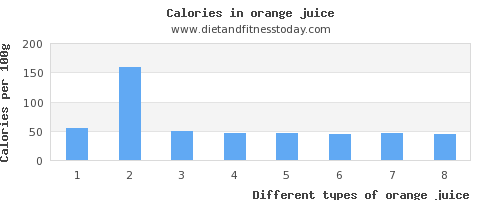 orange juice riboflavin per 100g