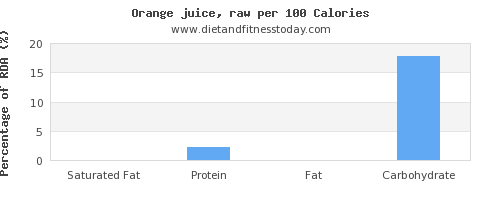 saturated fat and nutrition facts in orange juice per 100 calories