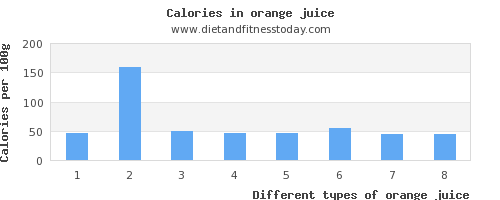 orange juice sodium per 100g