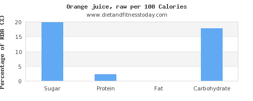 sugar and nutrition facts in orange juice per 100 calories