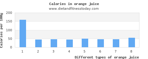 orange juice vitamin a per 100g