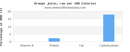 vitamin a and nutrition facts in orange juice per 100 calories