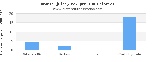 vitamin b6 and nutrition facts in orange juice per 100 calories