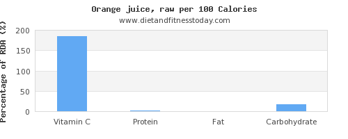 vitamin c and nutrition facts in orange juice per 100 calories