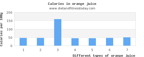 orange juice vitamin d per 100g