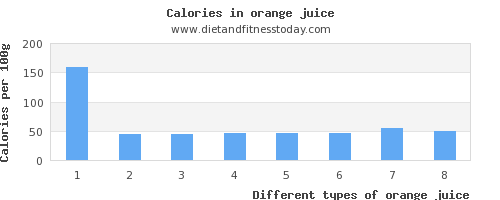 orange juice vitamin k per 100g