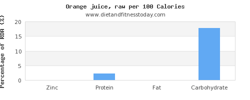 zinc and nutrition facts in orange juice per 100 calories