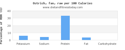 potassium and nutrition facts in ostrich per 100 calories