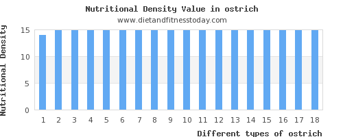 ostrich saturated fat per 100g