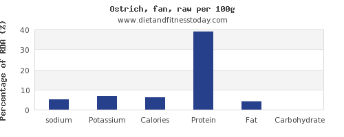 sodium and nutrition facts in ostrich per 100g