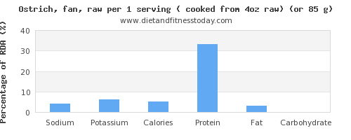 sodium and nutritional content in ostrich