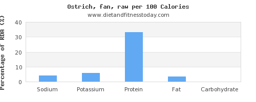 sodium and nutrition facts in ostrich per 100 calories