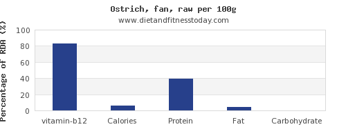 vitamin b12 and nutrition facts in ostrich per 100g