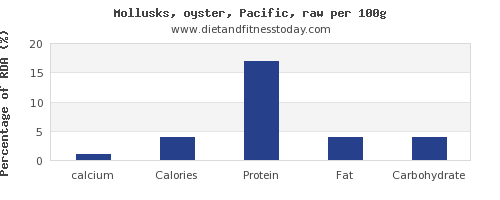 calcium and nutrition facts in oysters per 100g