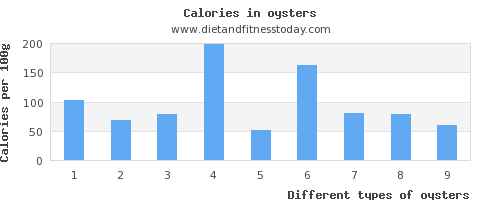 oysters copper per 100g