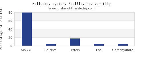 copper and nutrition facts in oysters per 100g