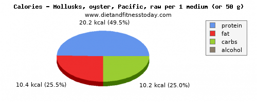 fiber, calories and nutritional content in oysters