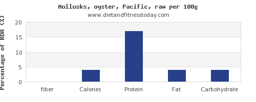 fiber and nutrition facts in oysters per 100g