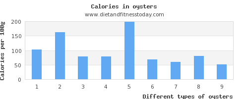 oysters iron per 100g