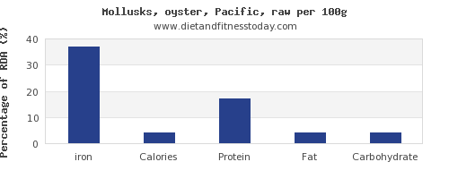 iron and nutrition facts in oysters per 100g