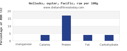 manganese and nutrition facts in oysters per 100g