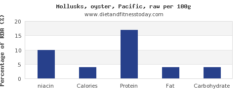 niacin and nutrition facts in oysters per 100g