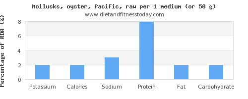 potassium and nutritional content in oysters