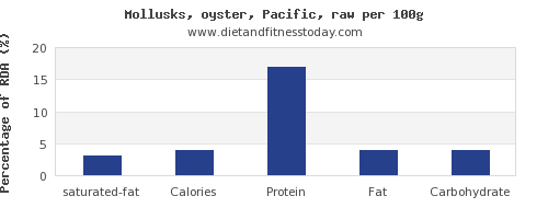 saturated fat and nutrition facts in oysters per 100g