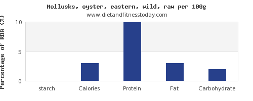 starch and nutrition facts in oysters per 100g