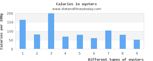 oysters threonine per 100g