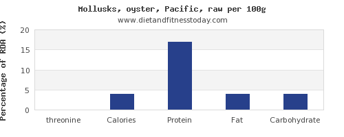threonine and nutrition facts in oysters per 100g