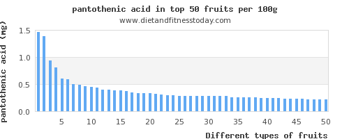 fruits pantothenic acid per 100g