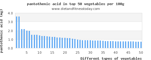 vegetables pantothenic acid per 100g